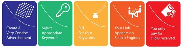 Keyword Rich URLs and PPC