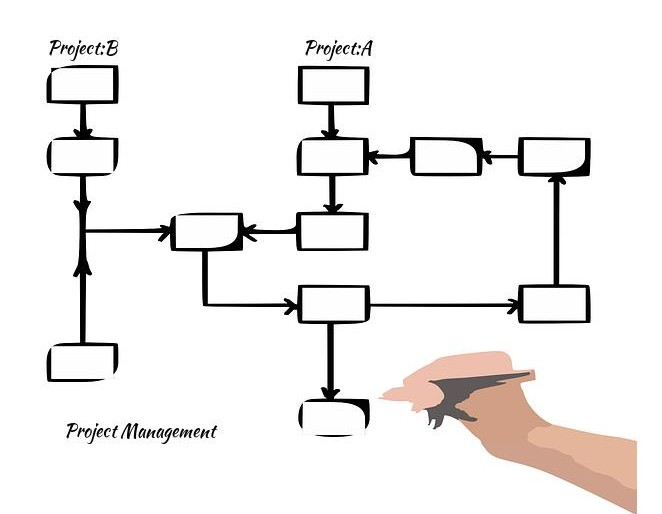 How to Master The Art of Managing Multiple Projects With Elan?