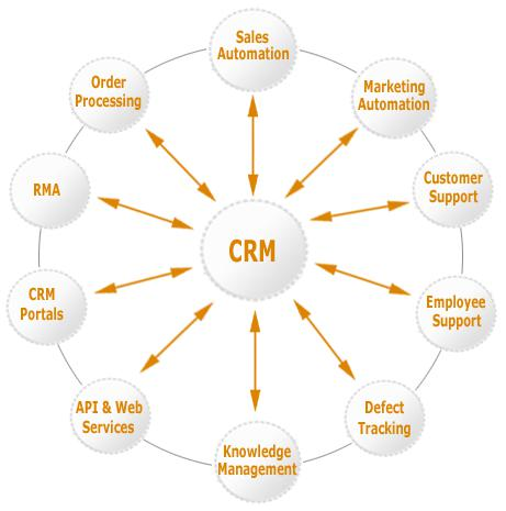The Advantages Of Accountant CRM