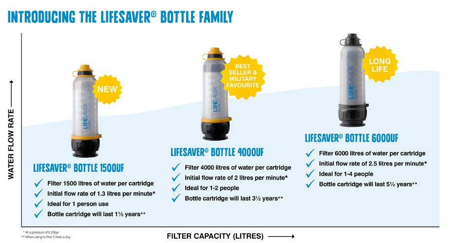 Water Filter Bottles – An Ideal Gear For Any Adventure Lover