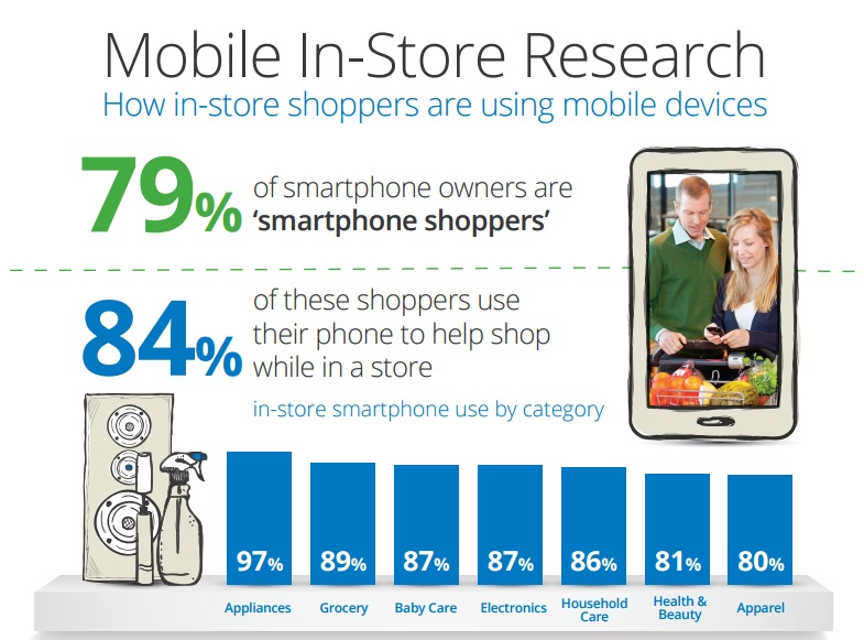Launching A Mobile Commerce App Successfully - How To Start