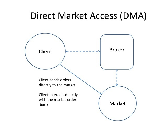 The FAQs Of Direct Market Access (DMA)