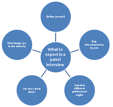 What To Expect In A Panel Interview