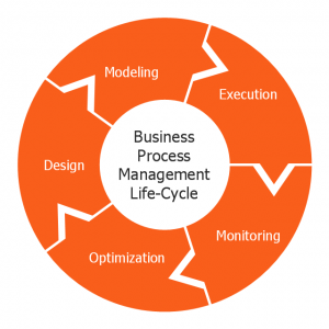 business process management Lifi-Cycle