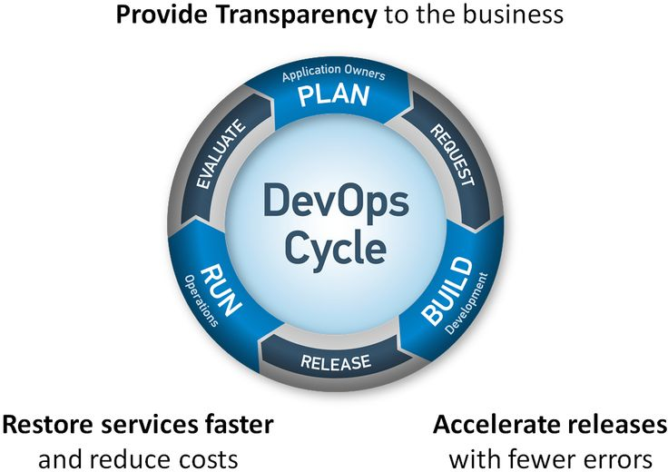 Attain Fabulous Software Delivery Process by DevOps Foundation Training