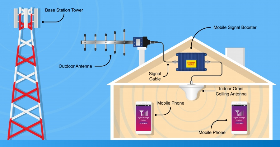 New Way To Enhance Mobile Network With Booster Devices